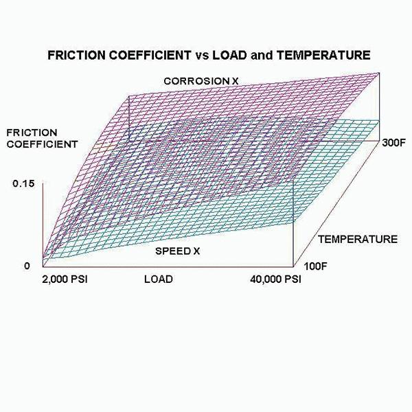 CorrosionX SpeedX Friction Coefficient Vs Load and Temperature